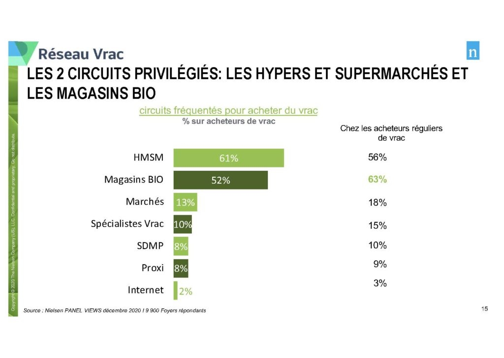 Circuits de distribution vrac