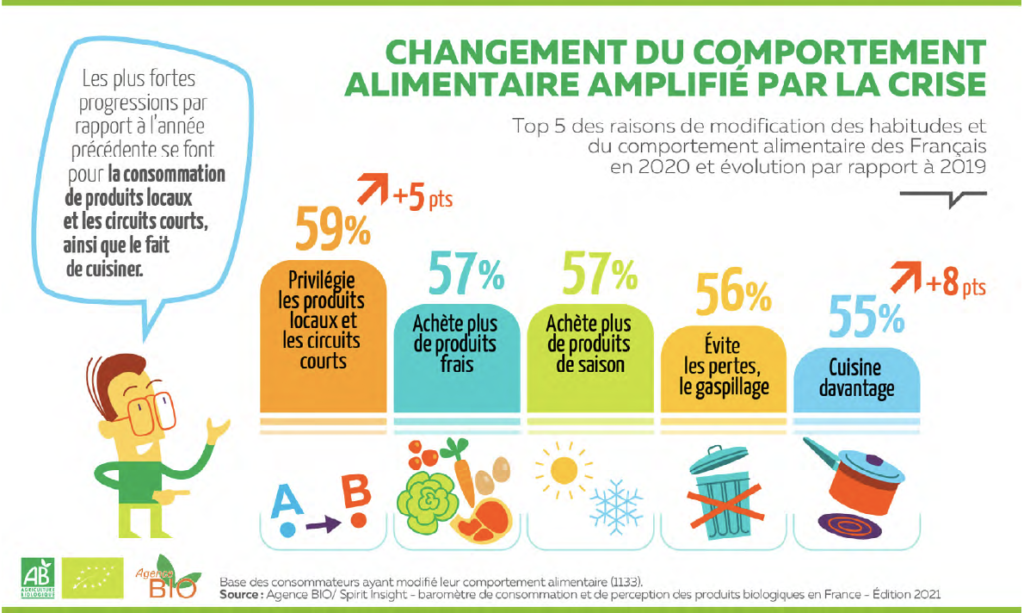 COMPORTEMENTS ALIMENTAIRES POST-COVID